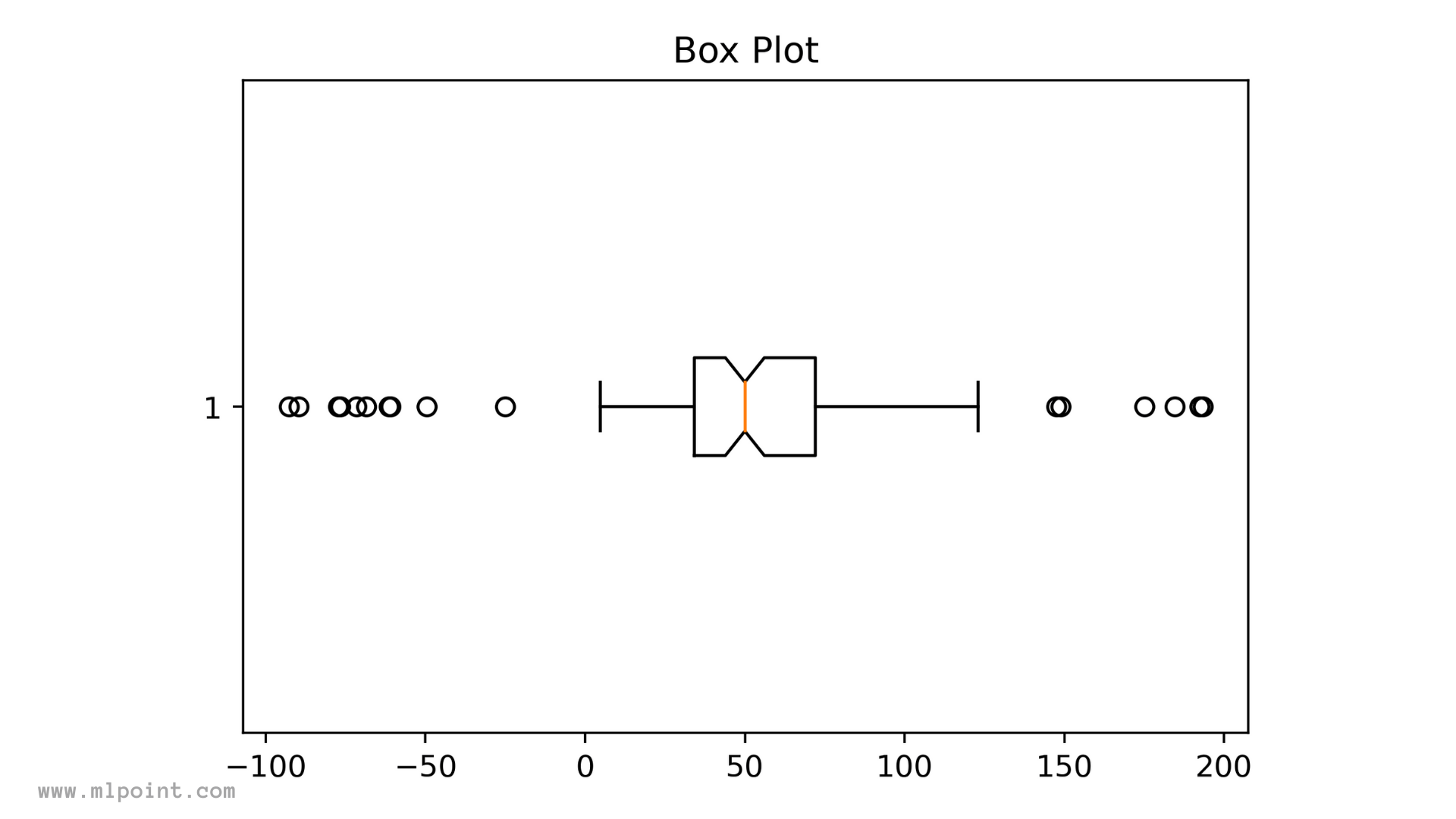 Box Plot Box And Whiskers Plot What Does It Tell You