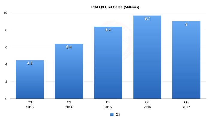 Image result for ps4 sales numbers