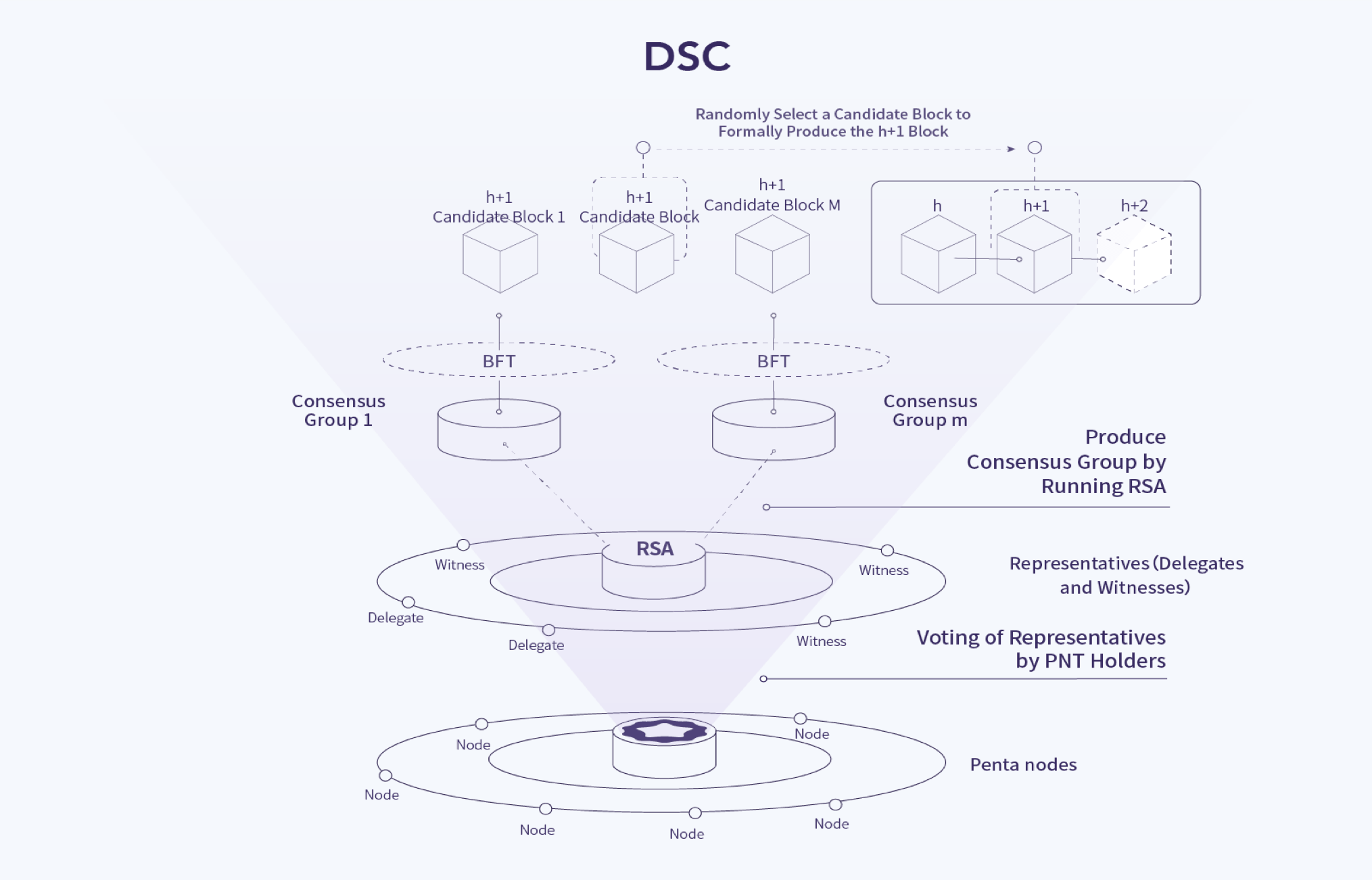 Dynamic Stake Consensus Dsc The Penta Concensus