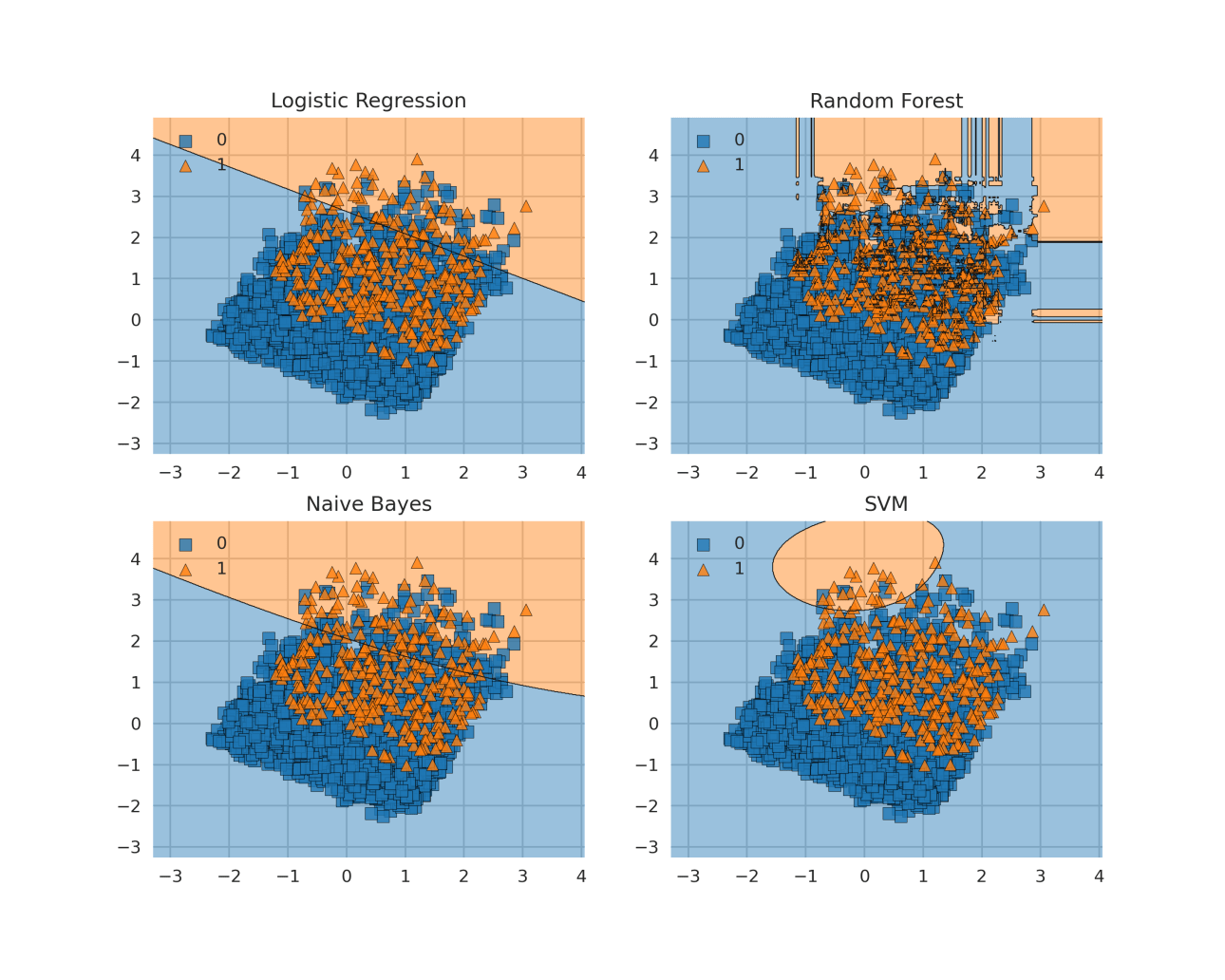 data visualization for machine learning Decision Boundaries: