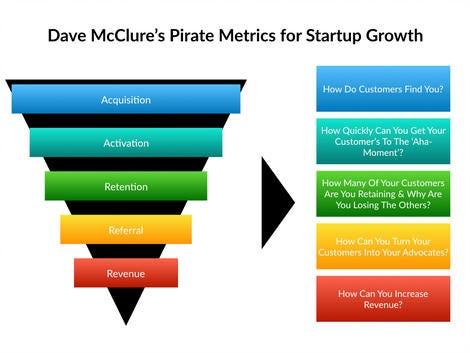 AARRR Framework- Metrics That Let Your StartUp Sound Like A Pirate Ship |  by Melanie Balke | Medium