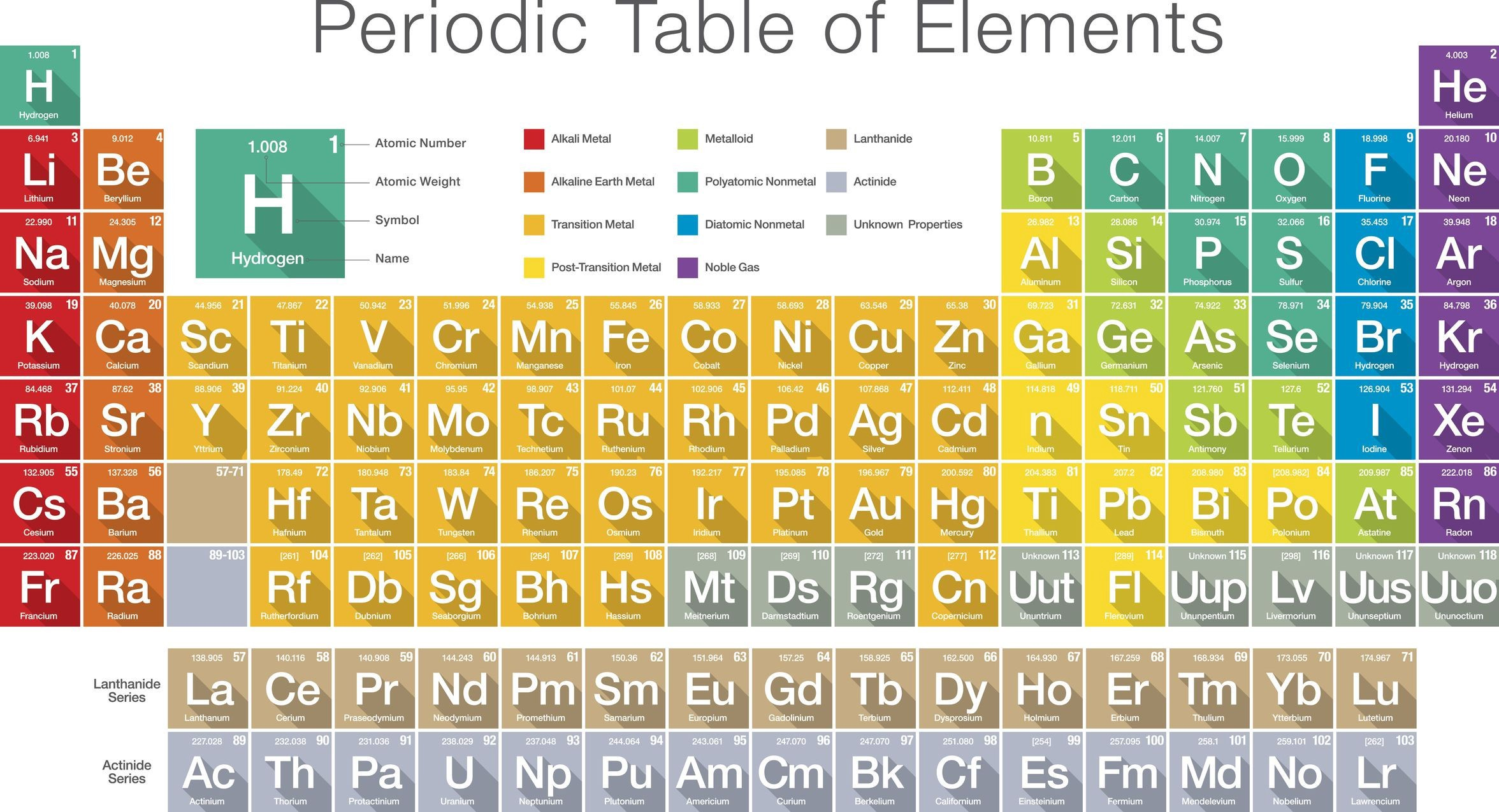 Modern Periodic Table Of Elements 118