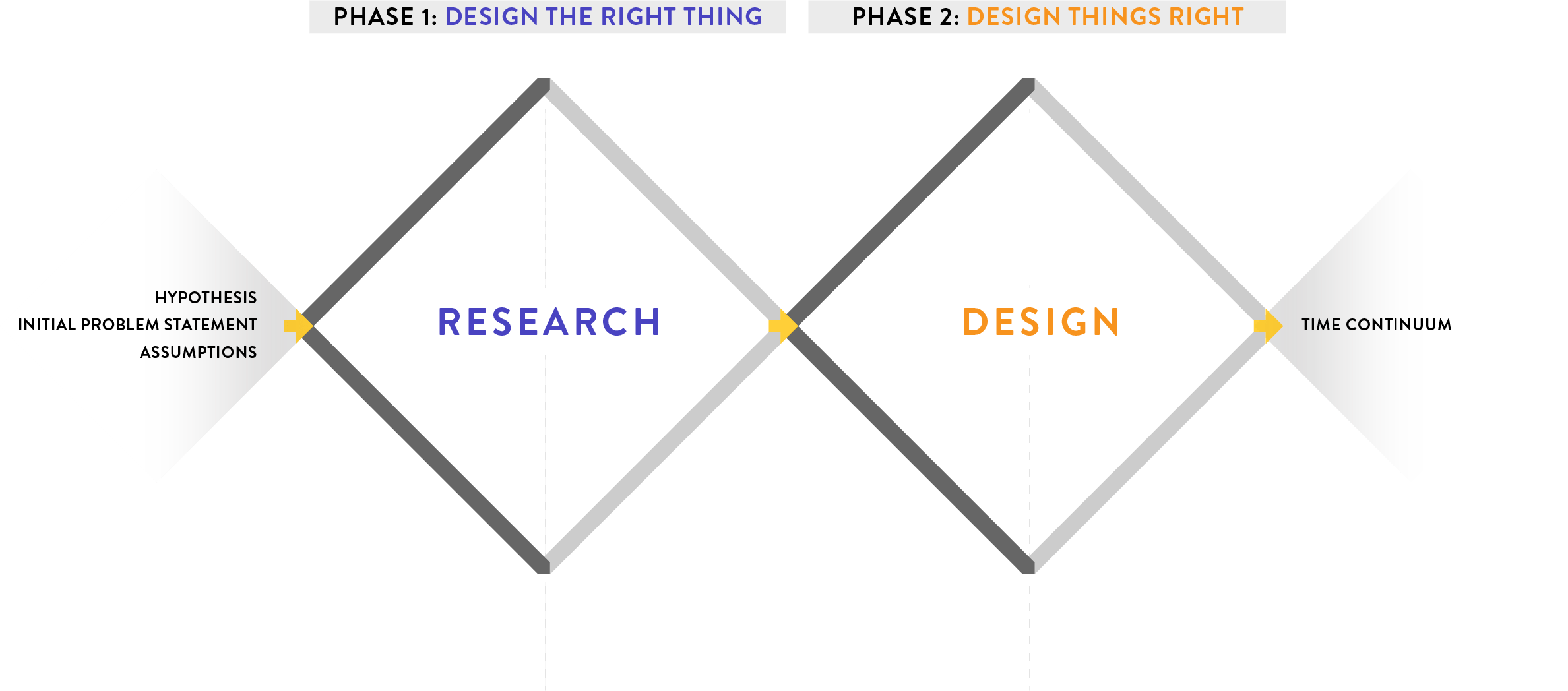 Why The Double Diamond Is The Most Precious Diagram In Ux