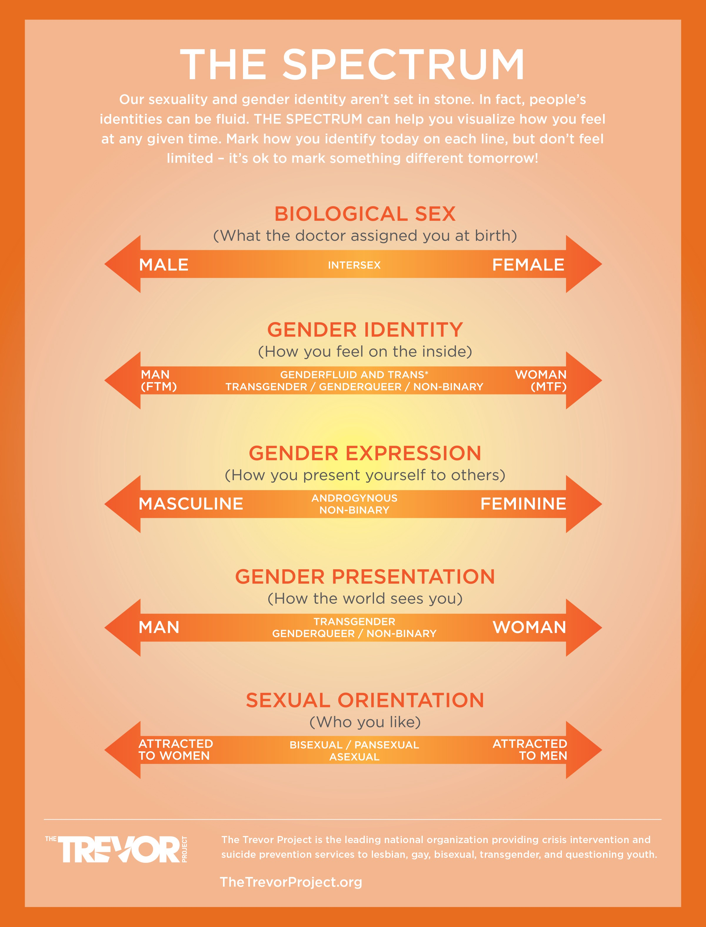 Inclusive By Design Beyond Binary