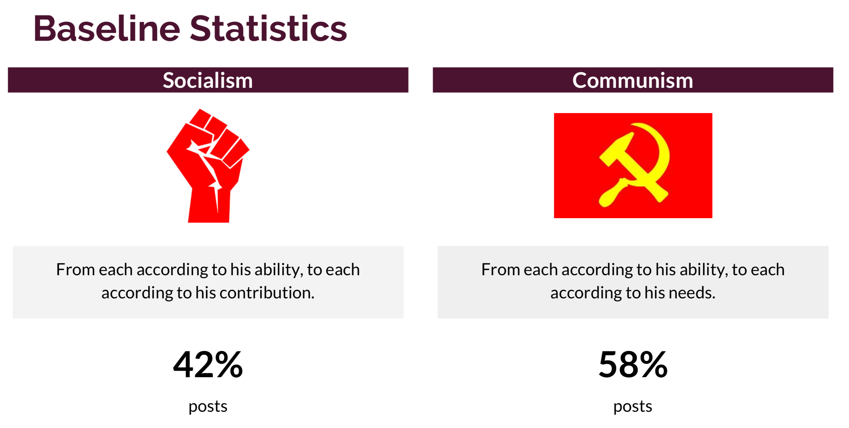 Road To Revolution Socialism Vs Communism