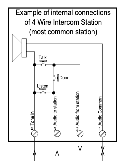 connecting an apartment door buzzer to a smarthome hub