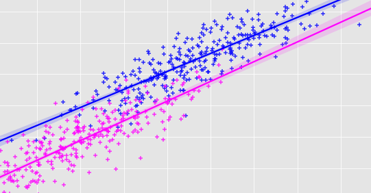 Simple and multiple linear regression with Python | by Amanda Iglesias  Moreno | Towards Data Science