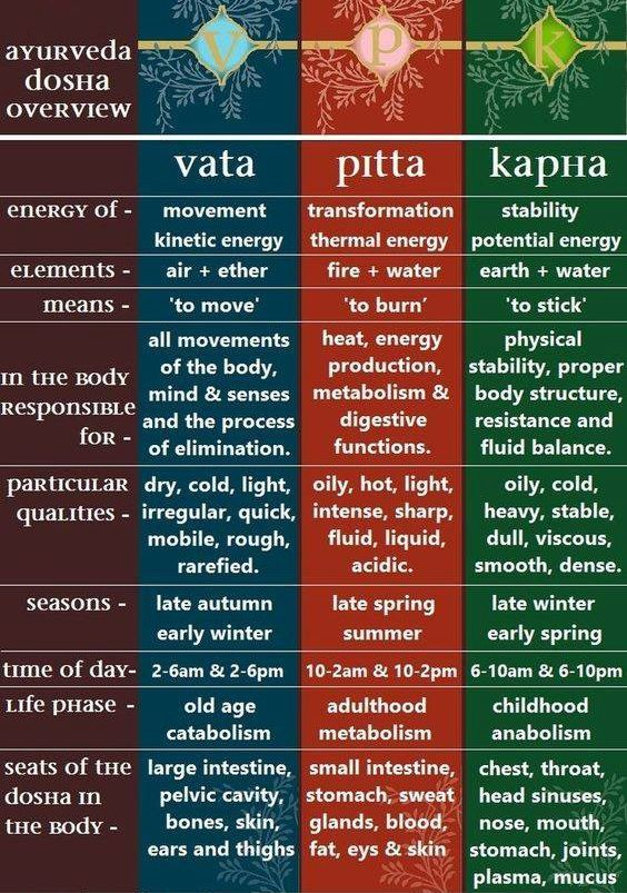 Kapha, Pitta, Vata — What is your Dosha? - Akshi Yogashala - Medium