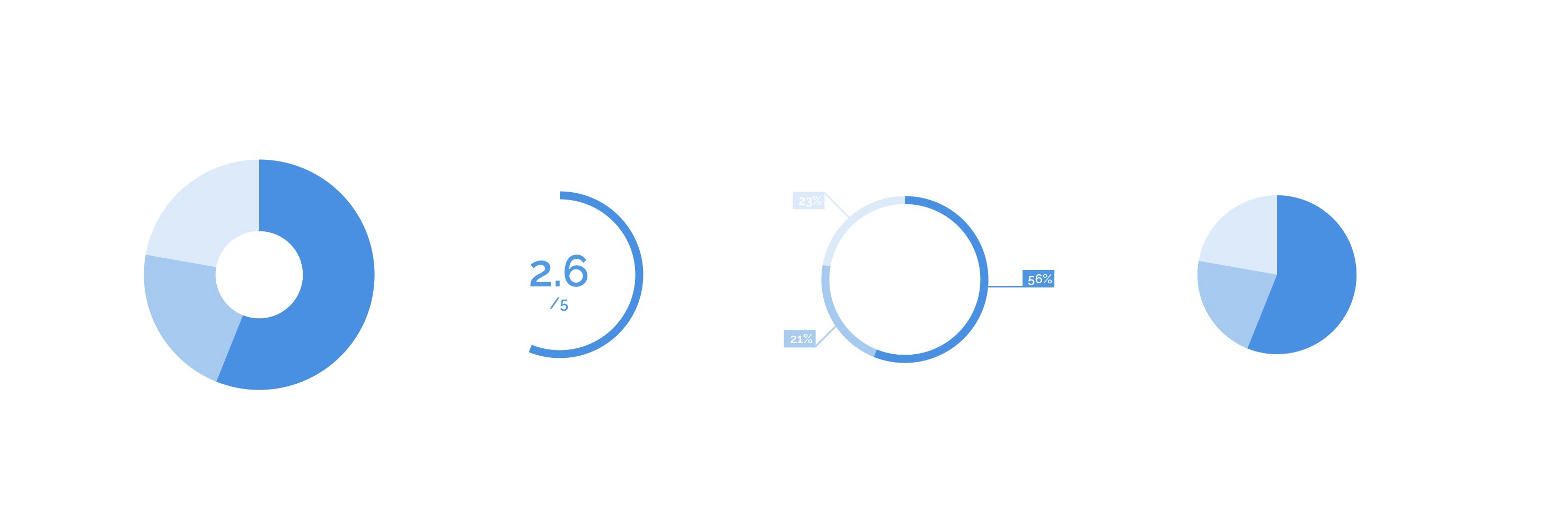 3 Easy Steps To Create Percentage Circles And Pie Charts