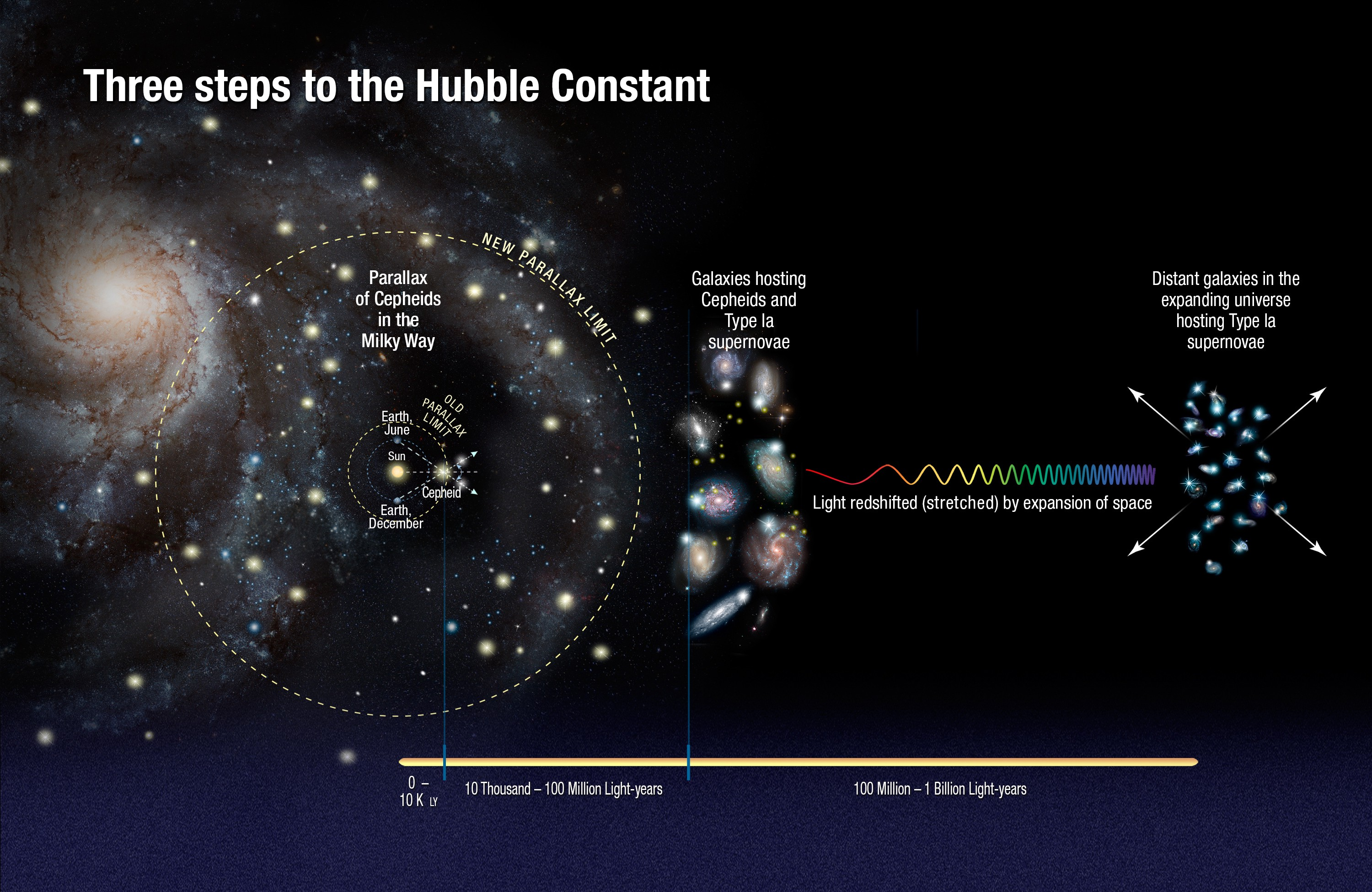 Another Look At The Hubble Constant