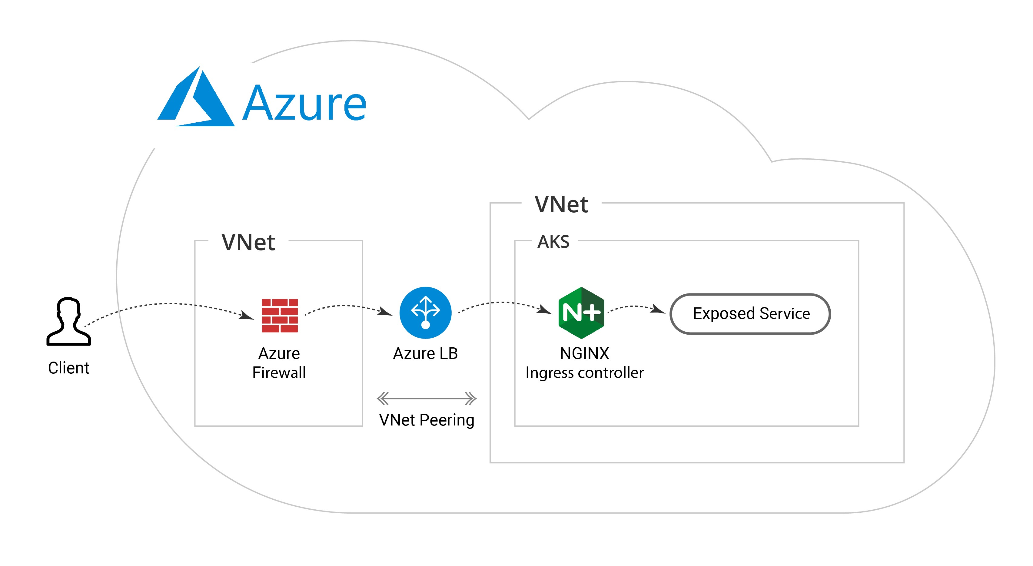 Integrating Aks With Azure Firewall