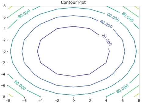 Simple contour plot