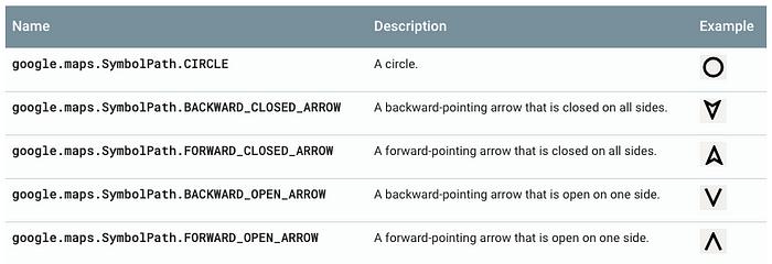 https://developers.google.com/maps/documentation/javascript/symbols?hl=zh-tw#predefined