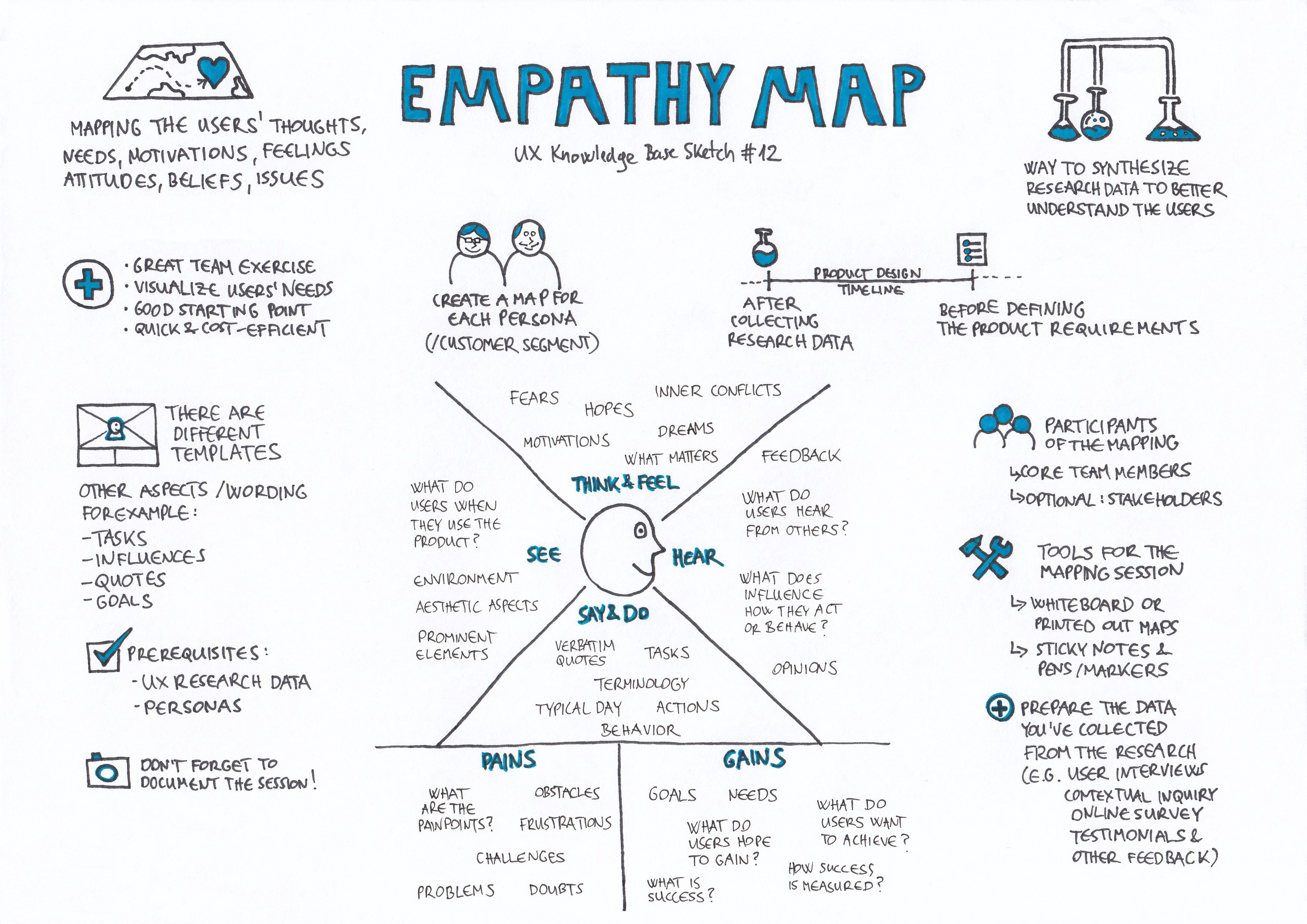 Empathy Map Ux Knowledge Base Sketch 12