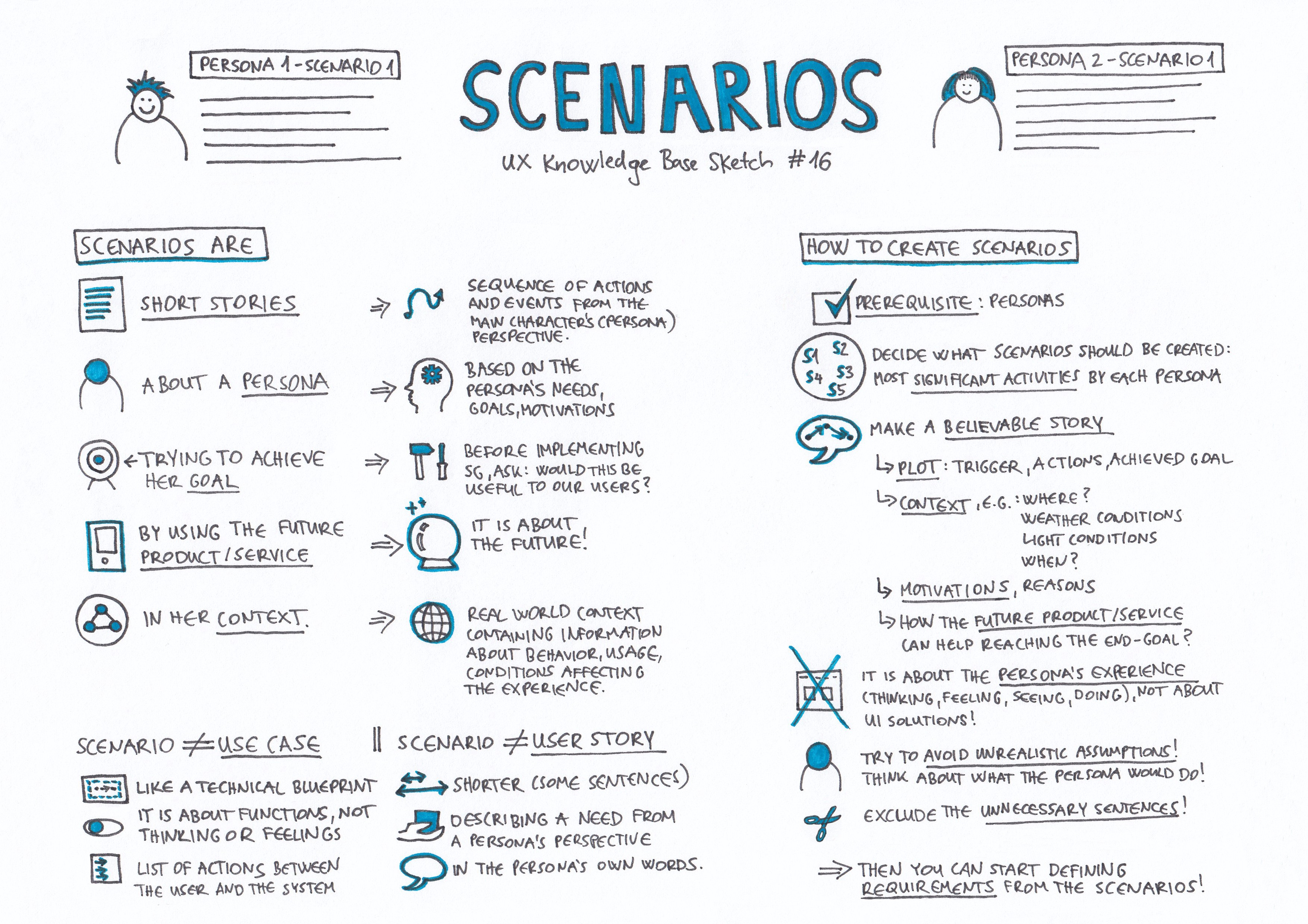 Scenarios Ux Knowledge Base Sketch 16
