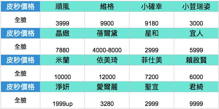 [心得]2019臺中皮秒雷射價格:16間皮秒雷射診所價位比一比 - 小青書   - Medium