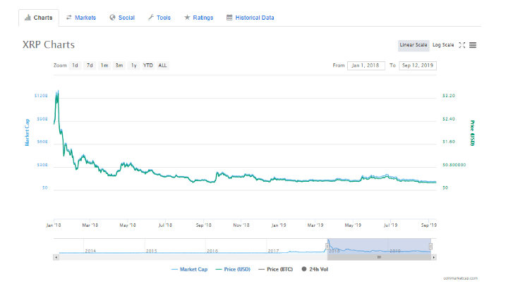 XRP price chart for 2018-2019