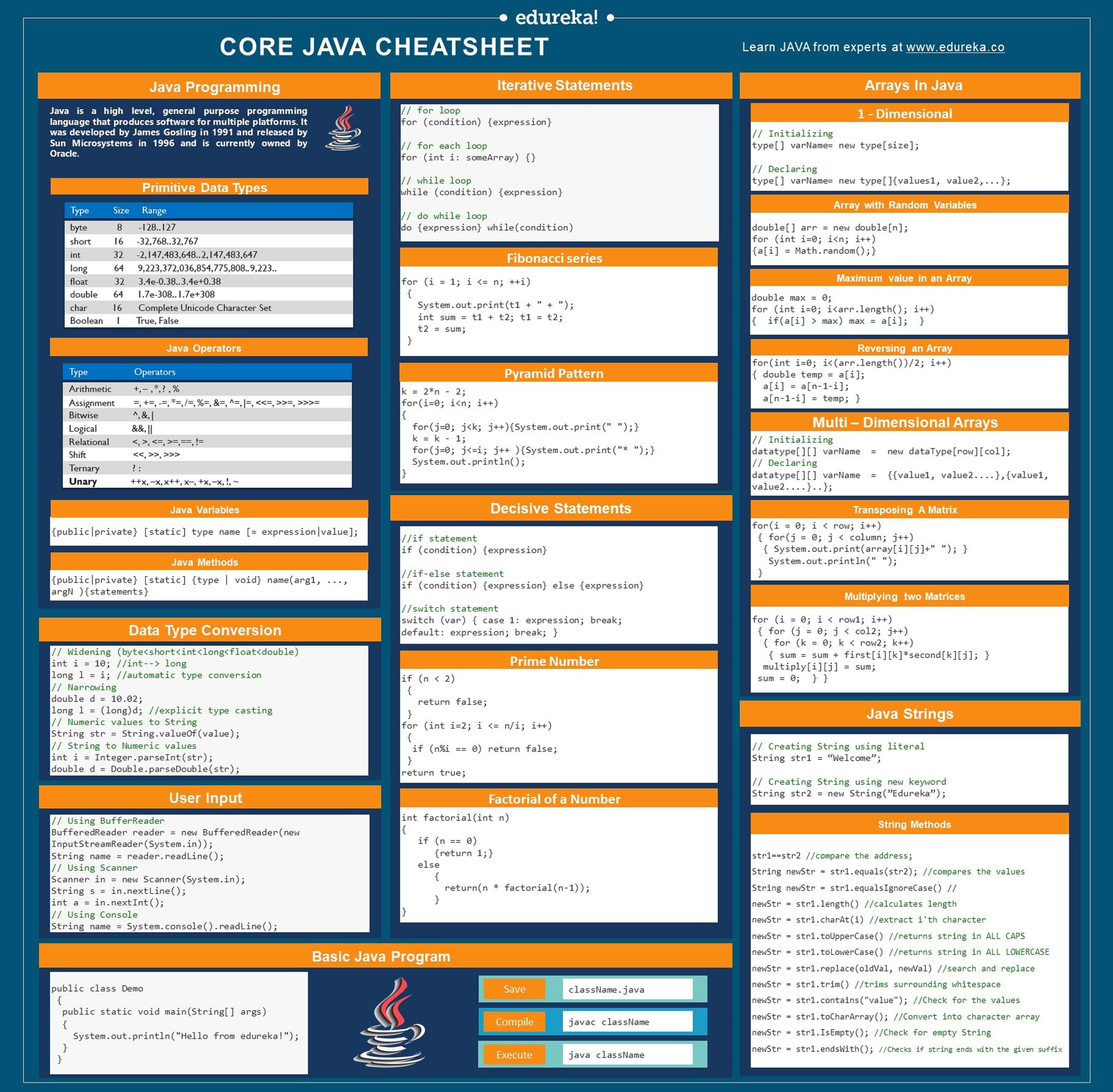 Core Java Cheat Sheet