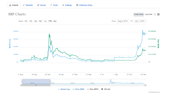 XRP all-time price chart