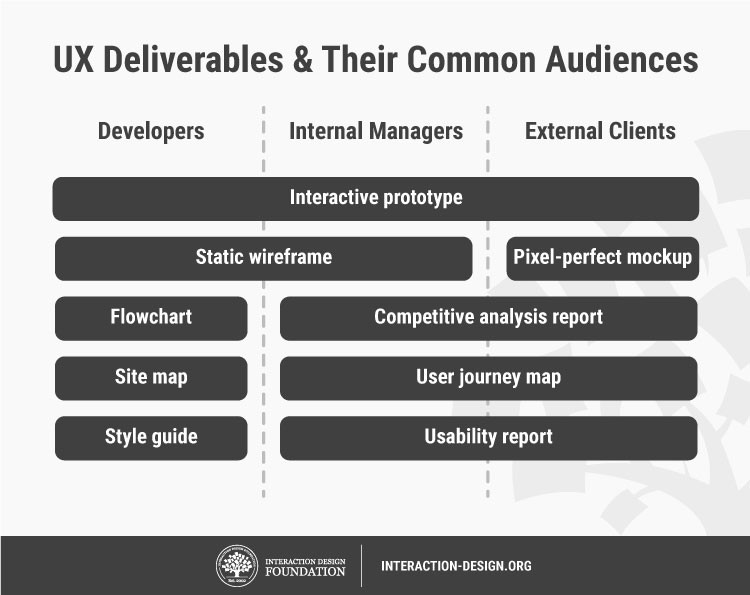 На этой диаграмме показаны типы результатов, которыми наиболее часто делятся с другими членами команды разработчиков и внешними клиентами. Интерактивный прототип — это тот результат, который каждый хочет видеть!