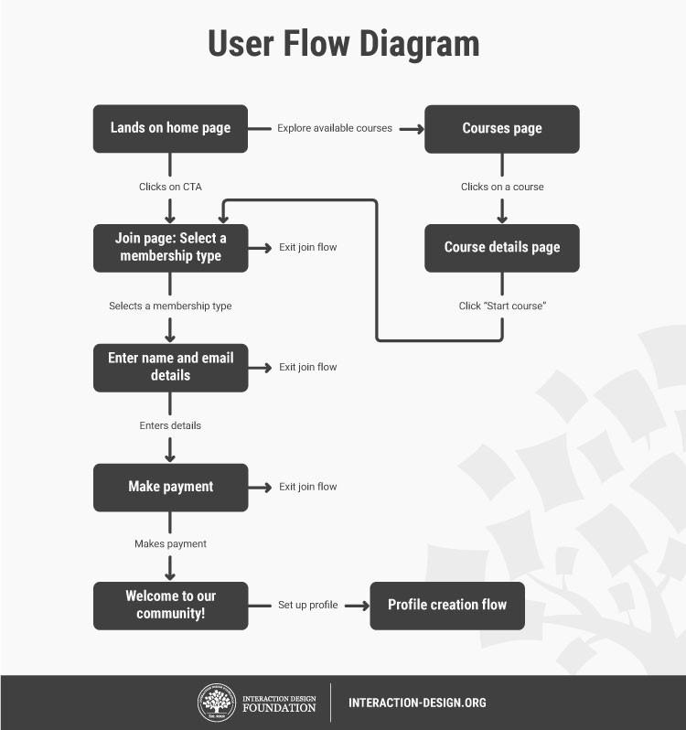 Пример диаграммы user flow, которая показывает действия пользователя в приложении.
