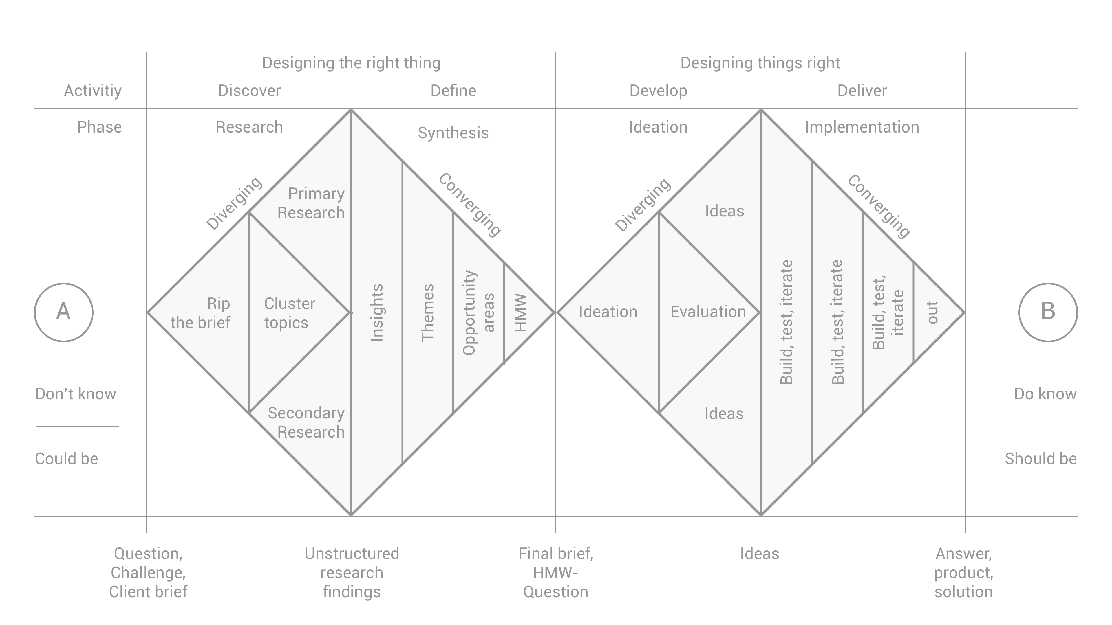 How To Apply A Design Thinking Hcd Ux Or Any Creative