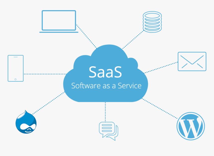 "SaaS-implified. ""Software is eating the world, in all… | by Pratyush  Choudhury | Medium"