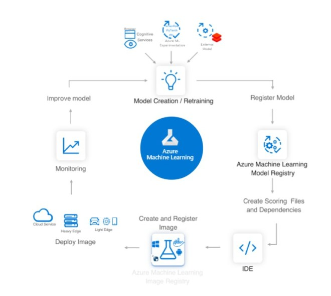 AI/ML lifecycle using Azure ML