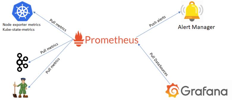 Monitoring Kafka on Kubernetes with Prometheus | by Agraj Mangal | Medium