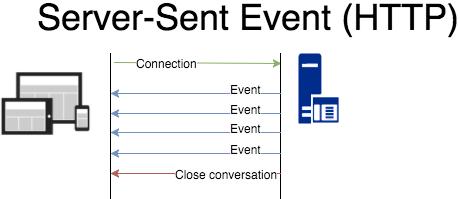 Hasil gambar untuk Using Server-sent Events