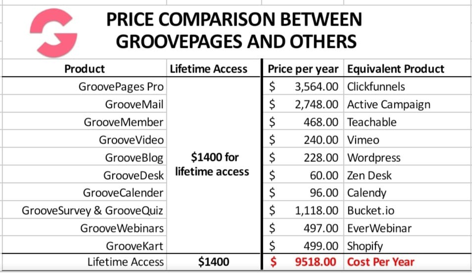 Groove Funnel Price Comparision with other Funnel Builders