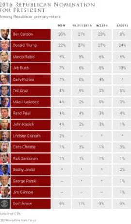 CBS News/New York Times (http://www.cbsnews.com/news/donald-trump-still-seen-as-most-electable-in-cbsnyt-poll/)