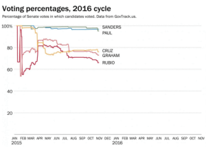 Comparison of Senate votes in which candidates (Sanders, Paul, Cruz, Graham, Rubio) voted. Credits to Washington Post and GovTrack.us (https://www.washingtonpost.com/news/the-fix/wp/2015/10/30/marco-rubio-is-right-that-others-have-missed-more-votes-but-theyve-also-come-under-fire/)