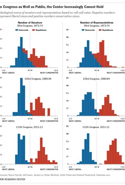 congressional polarization