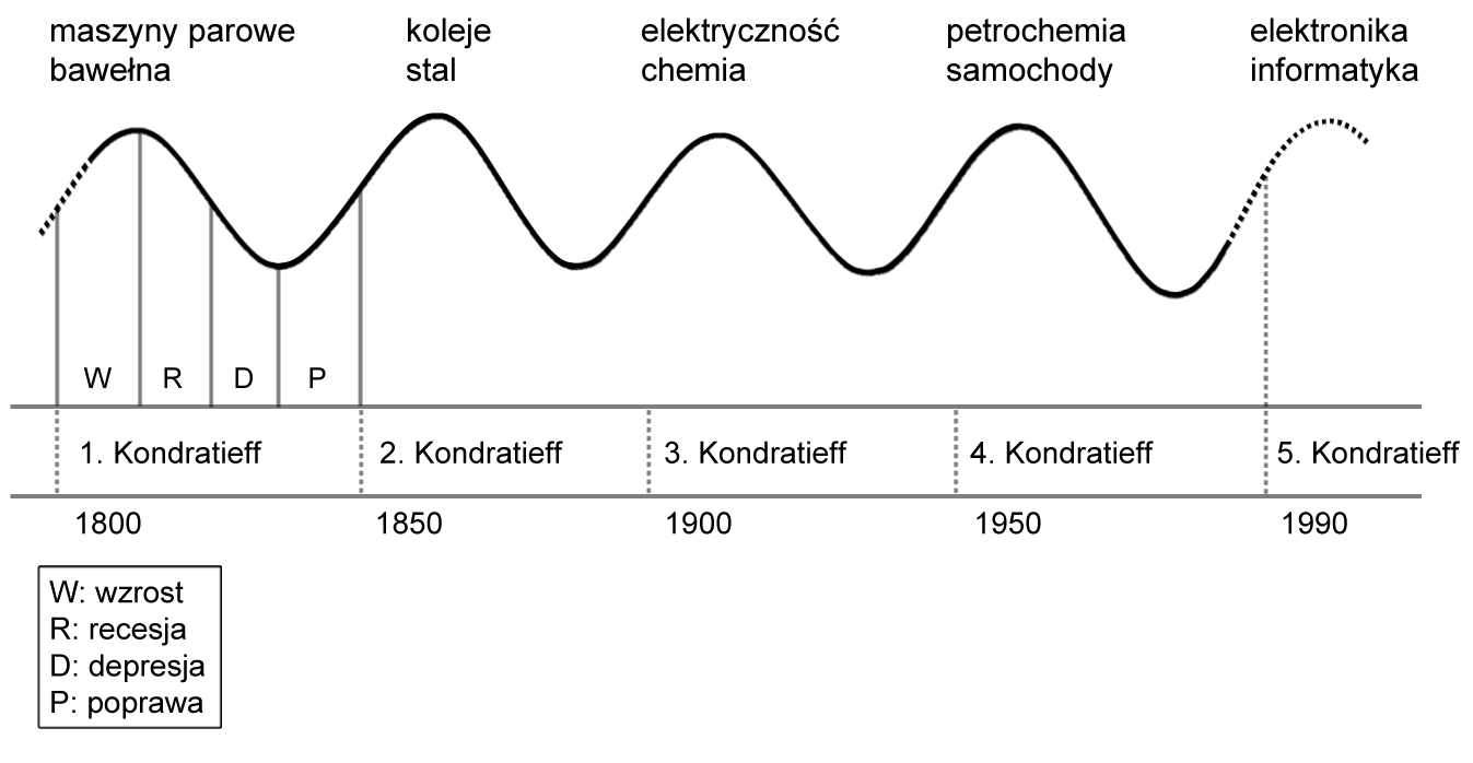 Cykl Kondratiewa