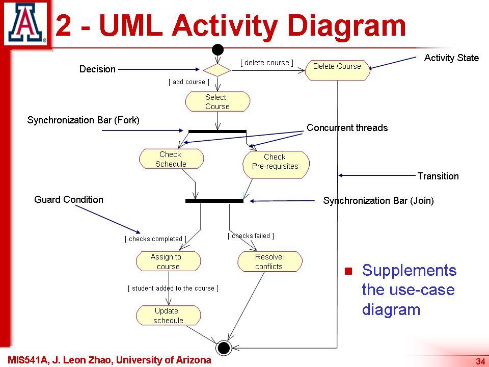 Image Result For D Model Database