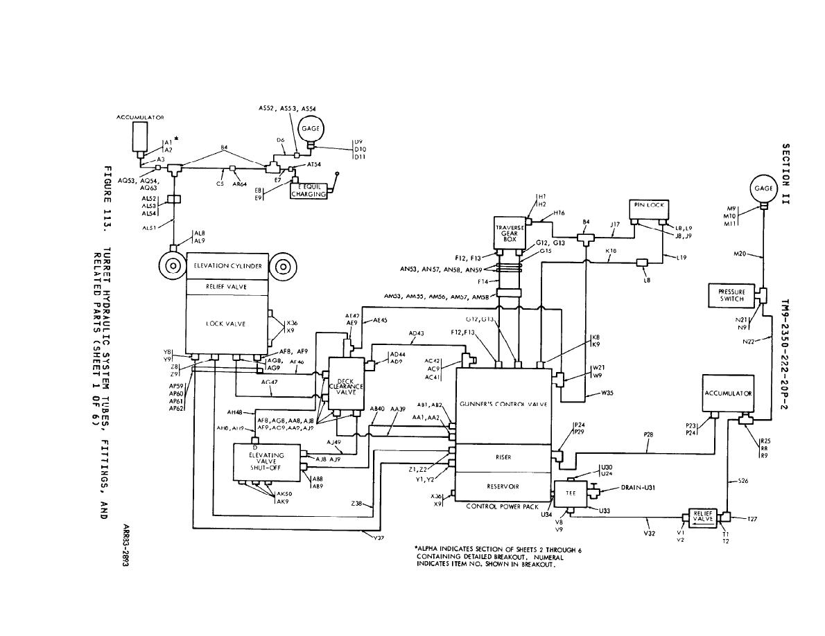 Figure 113 Turret Hydraulic System Tubes Fittings And