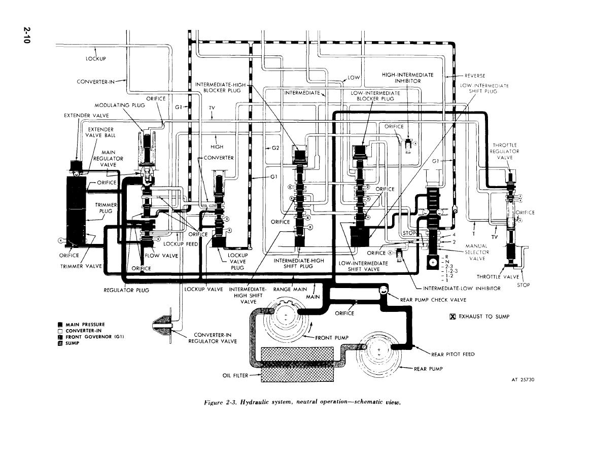 Figure 2 3 Hydraulic System Nuetral Operation Schematic View