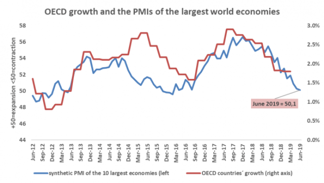a.206-4-oecdgrowthpmislargestworld.png
