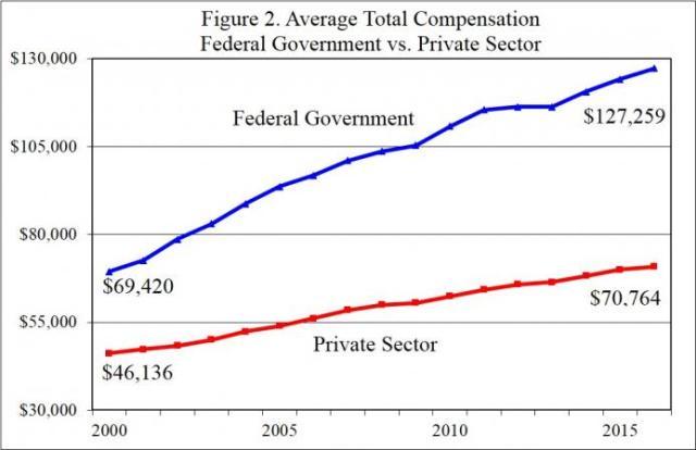 figure-2-fed-compensation-v-federal.jpg