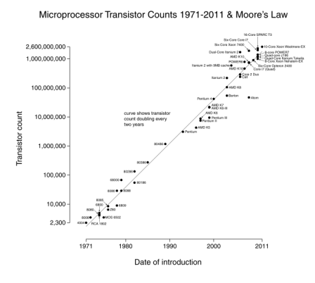 Transistor_Count_and_Moore's_Law_-_2011