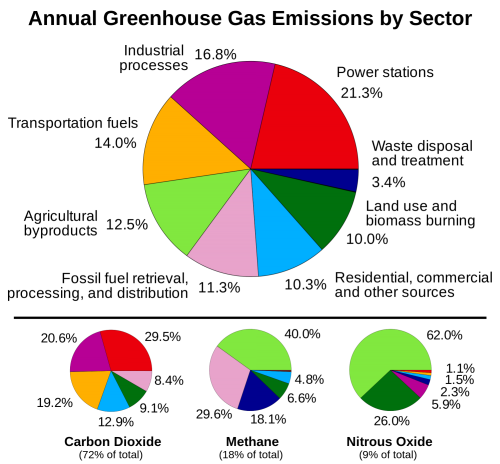 Greenhouse_gas_by_sector_2000.svg
