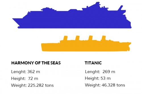 harmony-of-the-seas-versus-titanic-size-comparison-2zp5oulzwnaf56foi17ocq