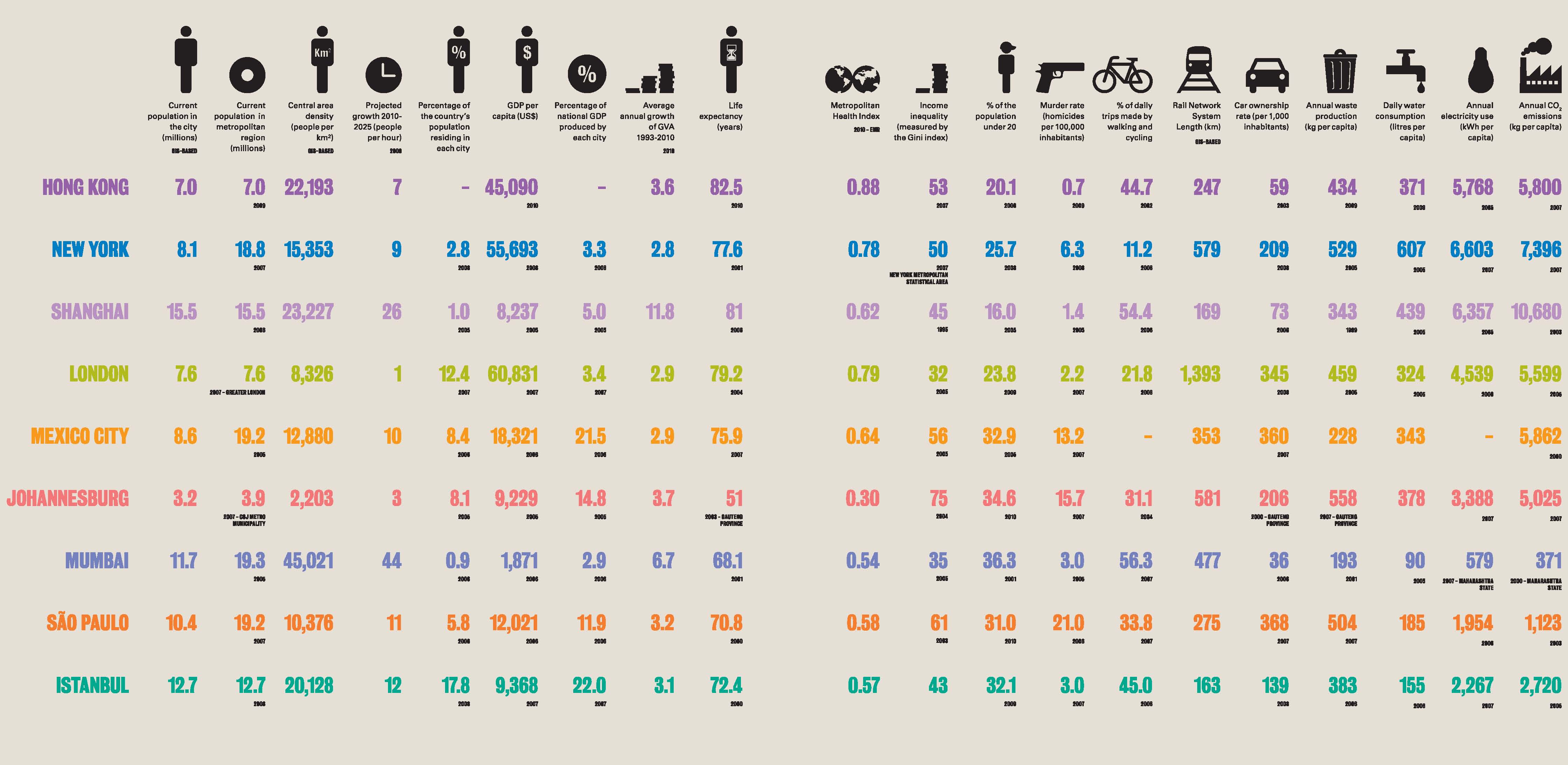 Urban Age Cities Compared Chart 2