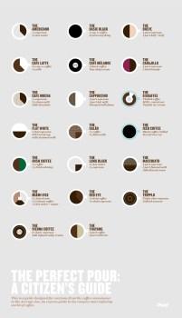 Proporciones para un buen café.