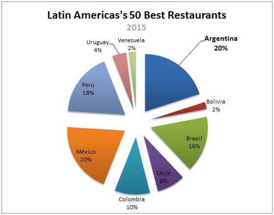 Argentina-Latin-America-50-Best-Restaurants_0001