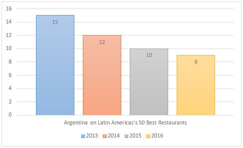 Latin Americas's 50 Best Restaurants