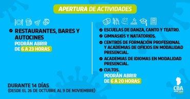 Hoy reabren bares y restaurantes en Córdoba