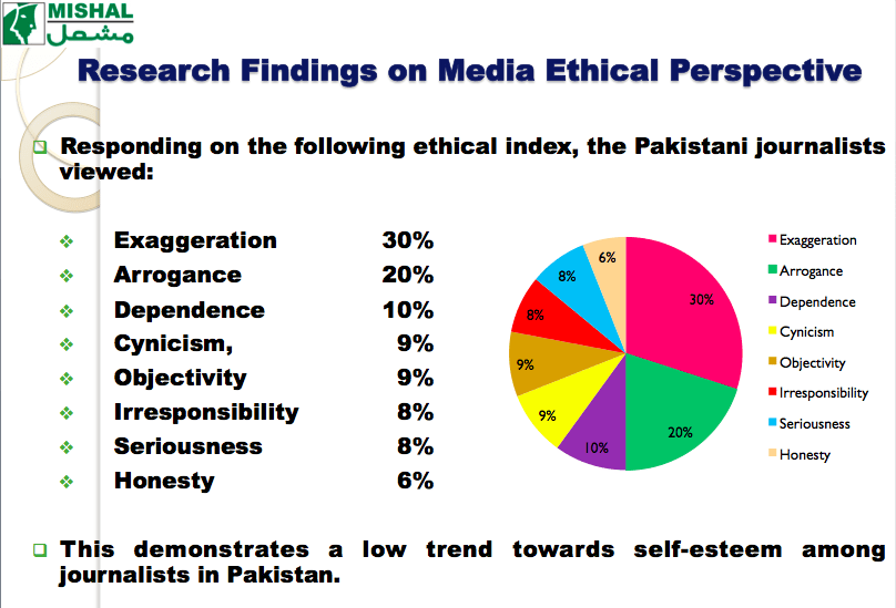 ethical media professionals Using social media: practical and ethical guidance for  while many medical professionals use social media without  the ethical and legal duty to protect.
