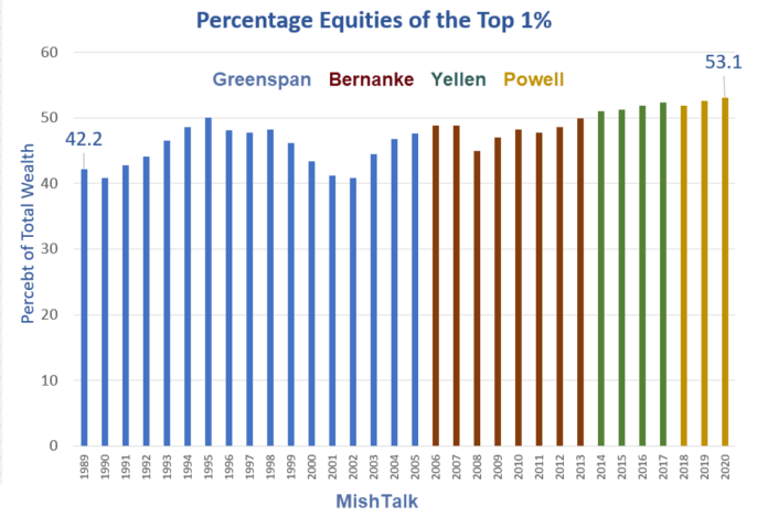 Percentage Equities of the Top 1%
